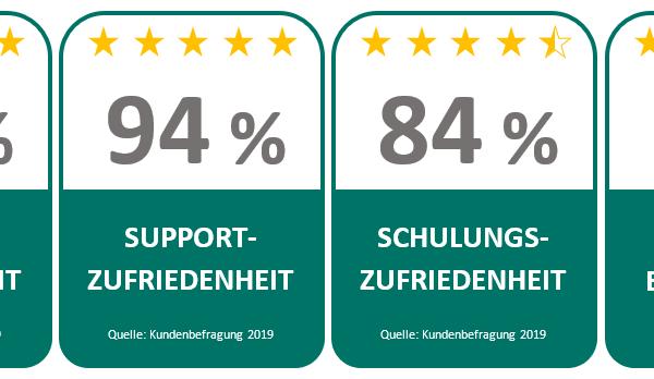 Ergebnisse der qualido Kundenbefragung 2019