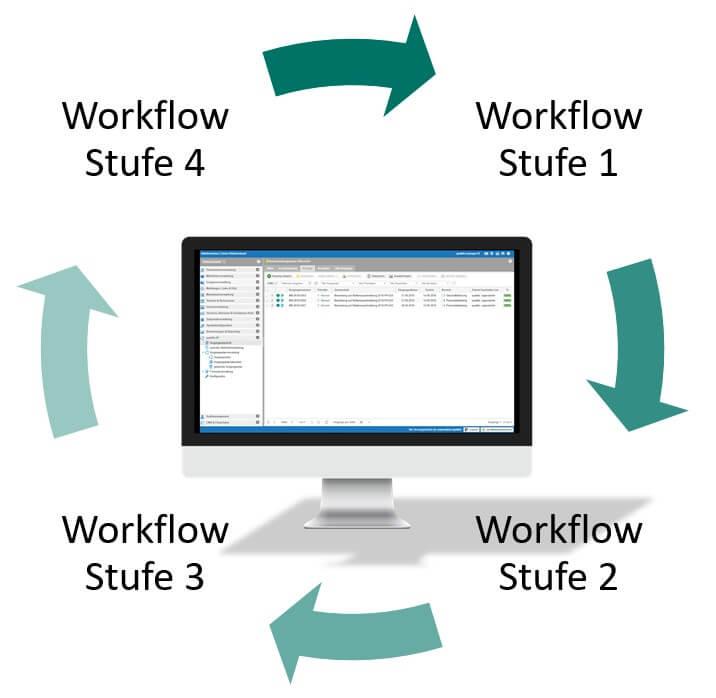 Modul Ereignisse - Individuelle Workflows abbilden
