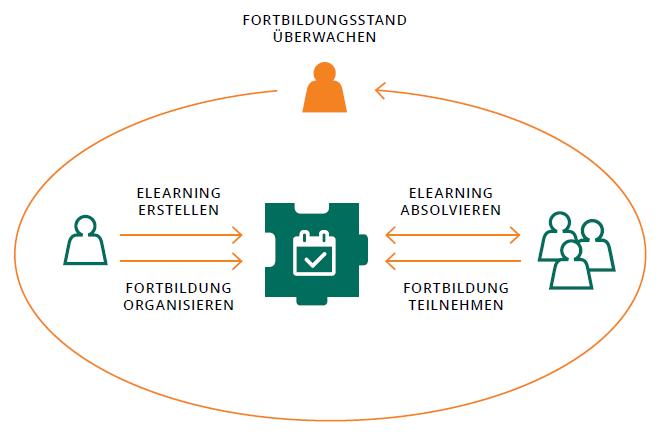 Modul Fortbildungsmanagement - integriertes eLearning